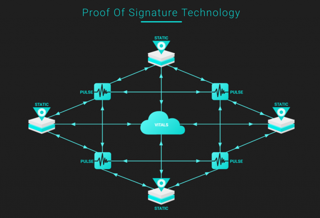 Proof-of-Signature (PoSign)