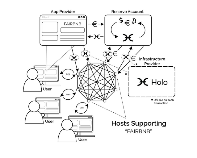 Holo (HOT) - description and review of a cryptocurrency