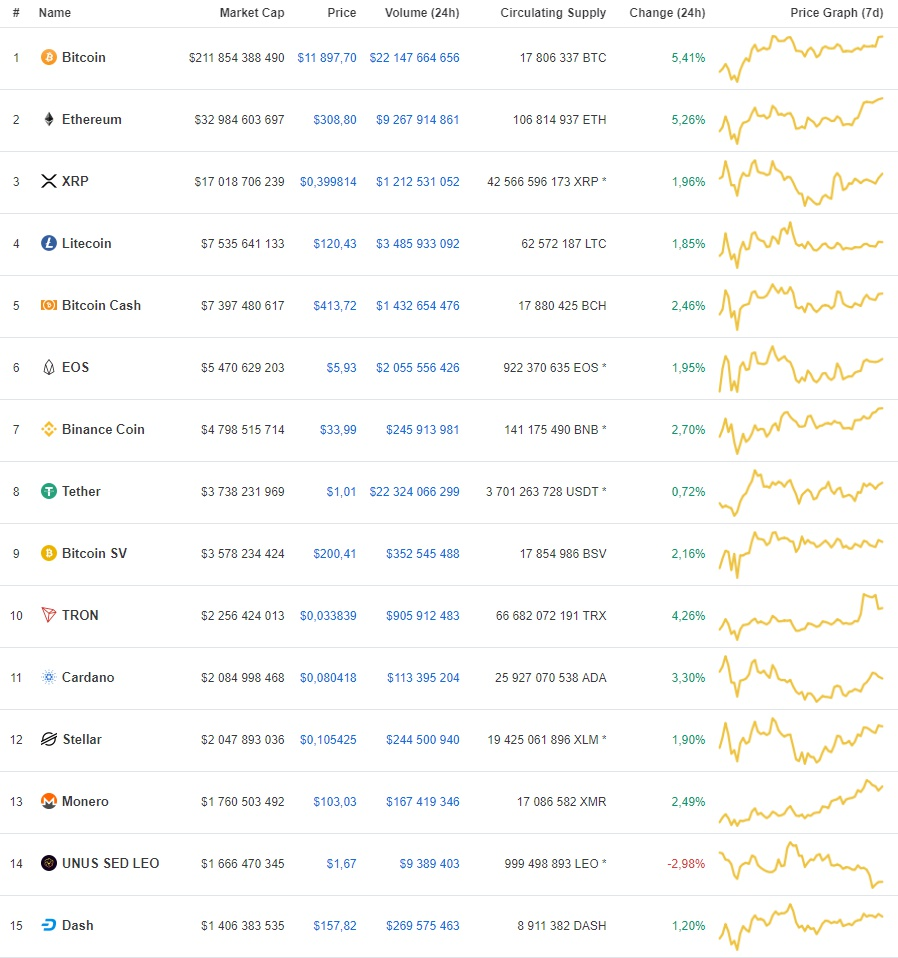 cryptocurrency ranking of 8 on July 2019 of the year