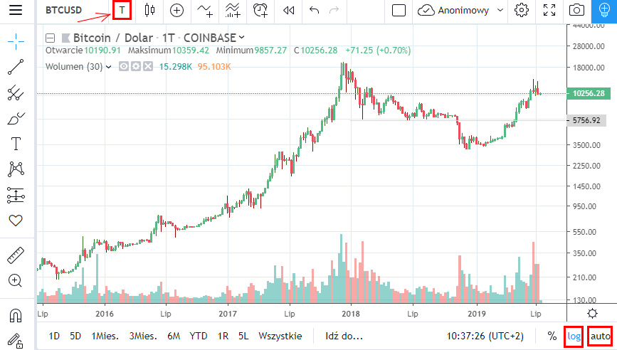 Bitcoin chart - change in the range of candles