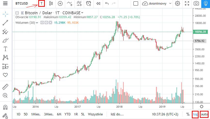 Bitcoin wykres - zmiana zakresu świeczek