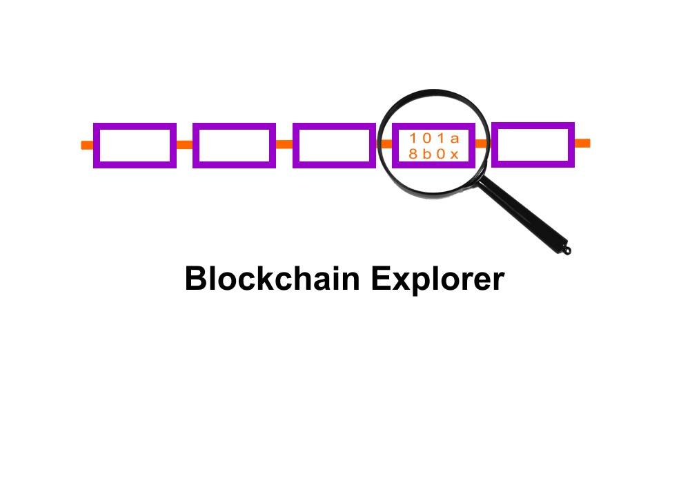 Explorador Blockchain