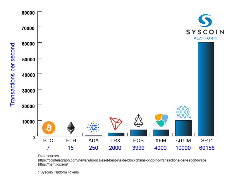Przykład dążenia do jak najwyższej ilości transakcji na sekundę - Wyniki testu liczby TPS w kryptowalucie Syscoin