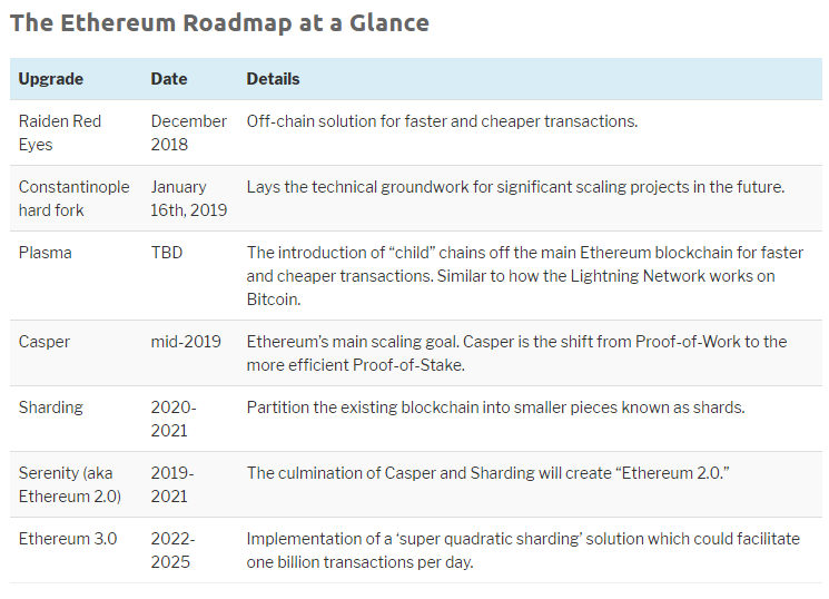 Roadmap Ethereum