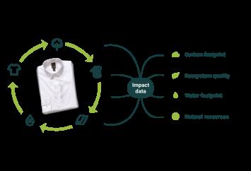 Textilechain