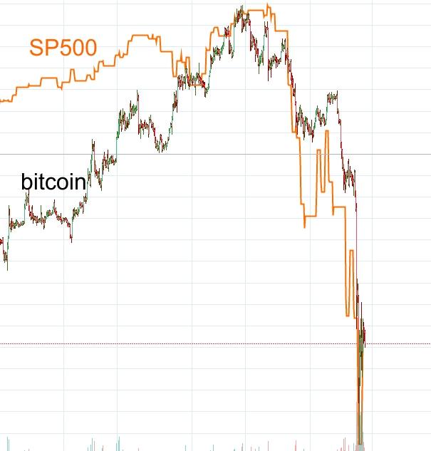 correlación de mercado de valores y criptomonedas